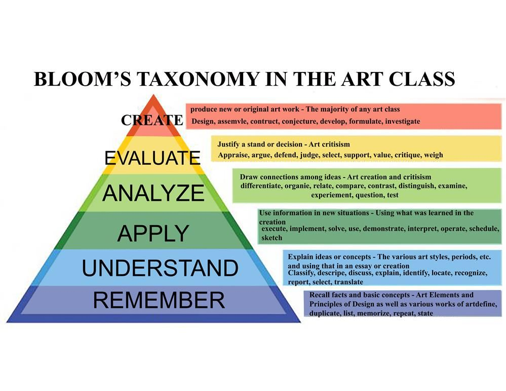 blooms taxonomy for art